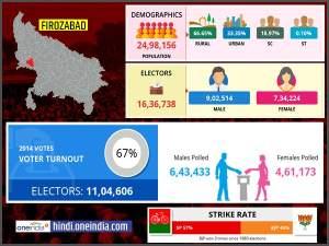 लोकसभा चुनाव 2019: फिरोजाबाद लोकसभा सीट के बारे में जानिए
