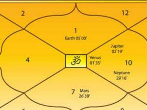 Kundali: जानिए कुंडली के 12वें भाव के लाभ और हानि को