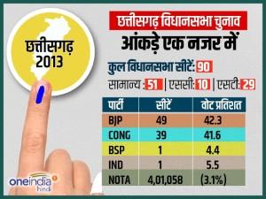 Infographics: एक नजर में छत्तीसगढ़ विधानसभा चुनाव 2018 के आंकड़ें