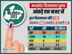Infographics: मध्य प्रदेश-मिजोरम विधानसभा चुनाव 2018 का पूरा कार्यक्रम
