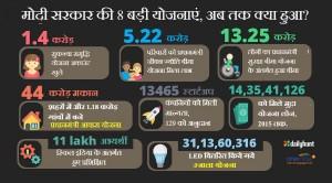 ये हैं नरेंद्र मोदी सरकार की  8 सफल योजनाएं, जिन्हें जानना बेहद जरूरी