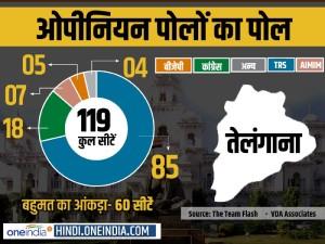 Infographics ओपीनियन पोल्स का पोल: तेलंगाना में KCR की फिर होगी वापसी