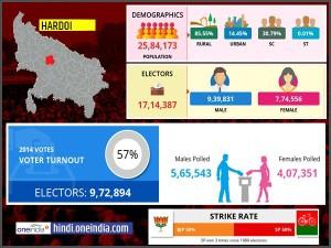 लोकसभा चुनाव 2019: हरदोई लोकसभा सीट के बारे में जानिए