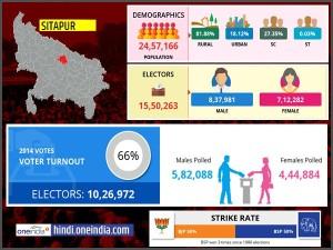 लोकसभा चुनाव 2019: सीतापुर लोकसभा सीट के बारे में जानिए