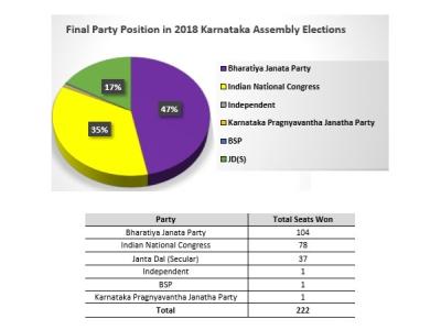 कर्नाटक के नए विधानसभा में 97 प्रतिशत विधायक करोड़पति