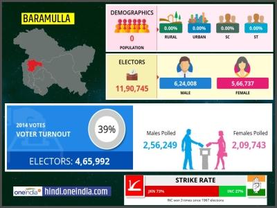 लोकसभा चुनाव 2019: बारामूला  लोकसभा सीट के बारे में जानिए