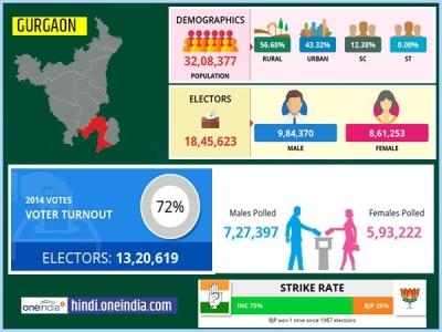 लोकसभा चुनाव 2019: गुरुग्राम  लोकसभा सीट के बारे में जानिए