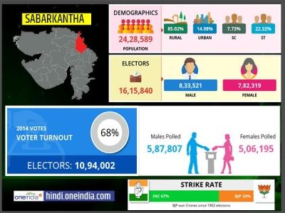 लोकसभा चुनाव 2019: साबरकंठा  लोकसभा सीट के बारे में जानिए