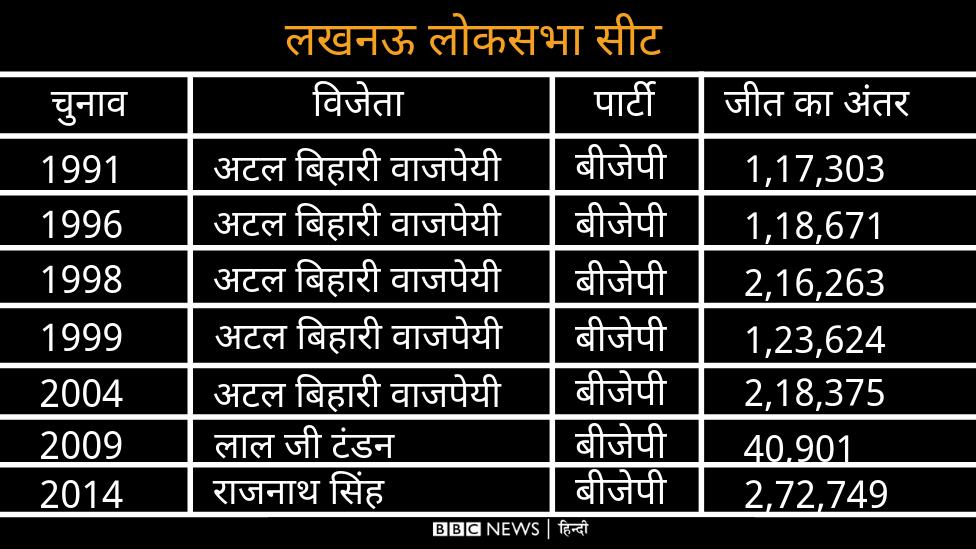 Lok Sabha Elections 2019: क्या लखनऊ के चुनाव में राजनाथ को टक्कर दे पाएंगी पूनम और आचार्य प्रमोद